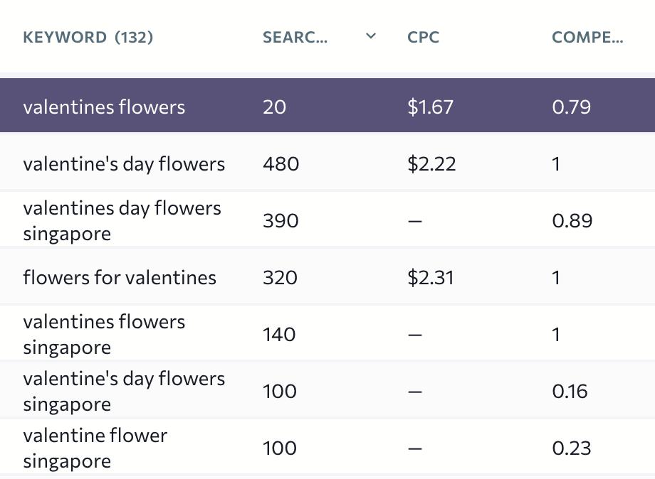 Google Shopping Ads Keyword Research