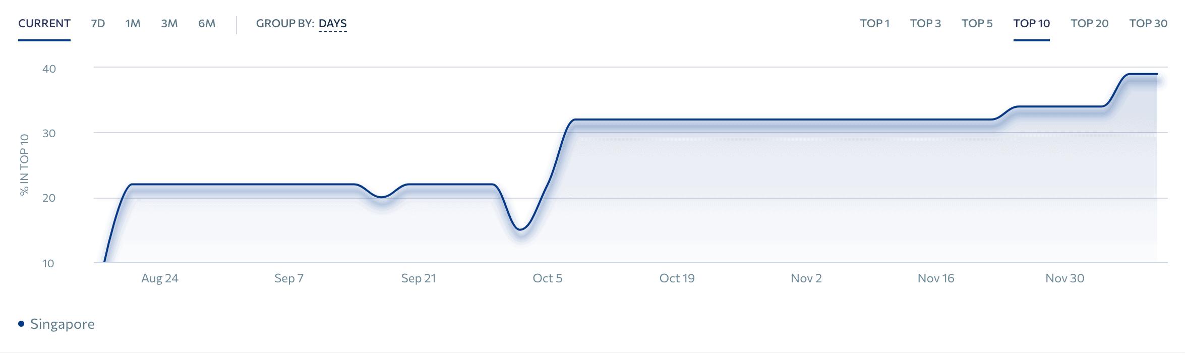 SEO Keywords Ranking Graph