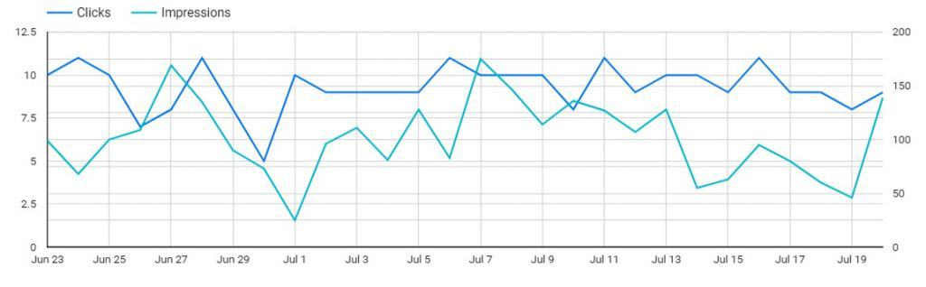 CTR Graph