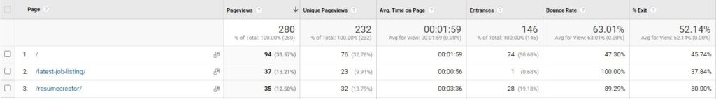 Google Analytics All Pages Board