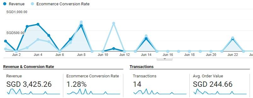 Google Analytics Ecommerce Revenue Board