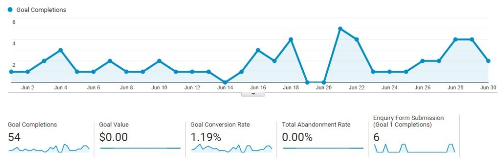 Google Analytics Goal Completions Board
