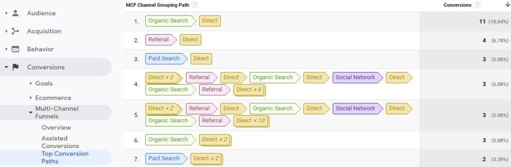 Google Analytics Multi Channel Funnels Board