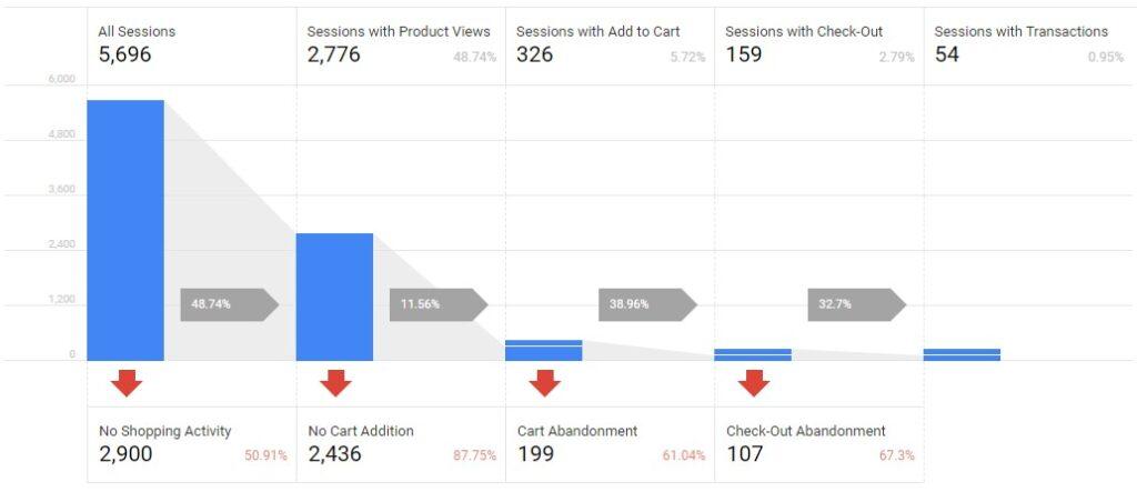 Google Analytics Shopping Behavior Board