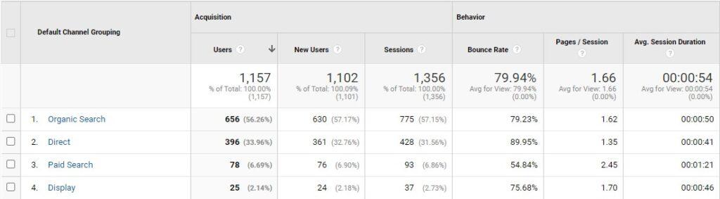 Google Analytics Traffic Channels Board