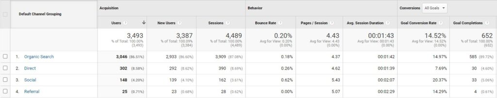 Google Analytics Traffic Channels Conversions Board