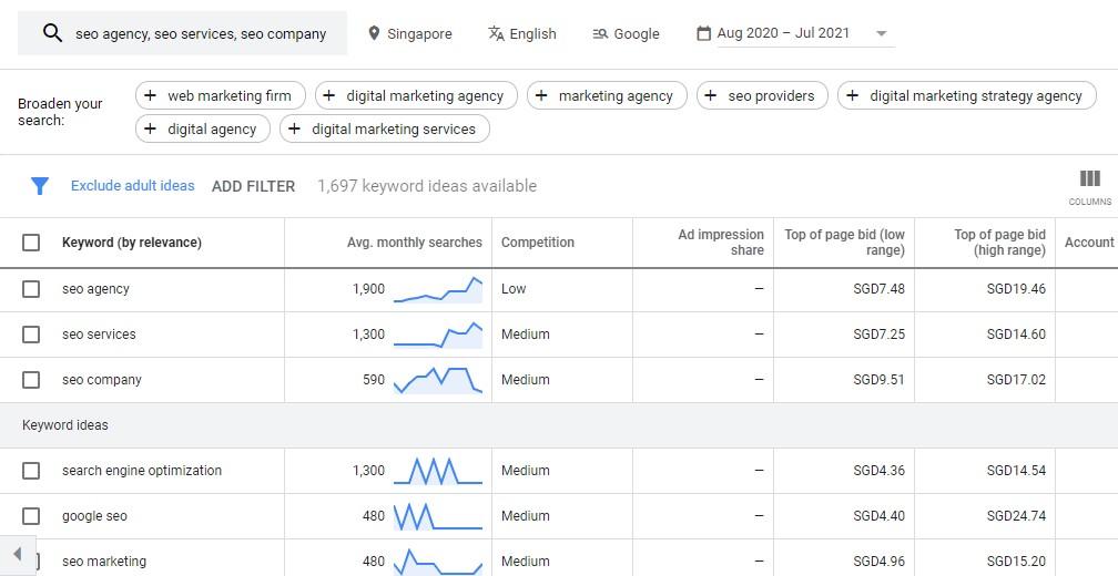 Using Google Keyword Planner To Find SEO Keywords