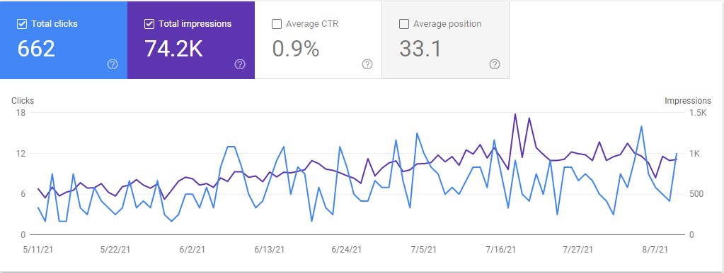 Using Google Search Console To Find SEO Keywords