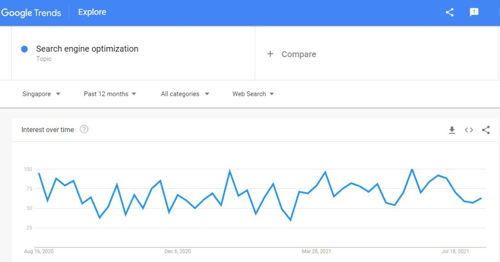 Using Google Trends For SEO Keywords