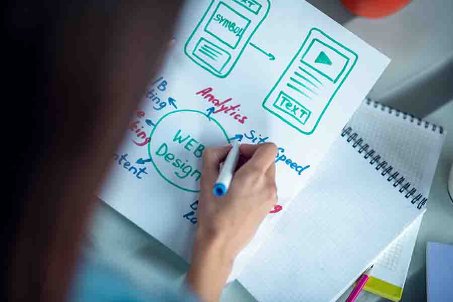 planning out how website directs users to other marketing areas